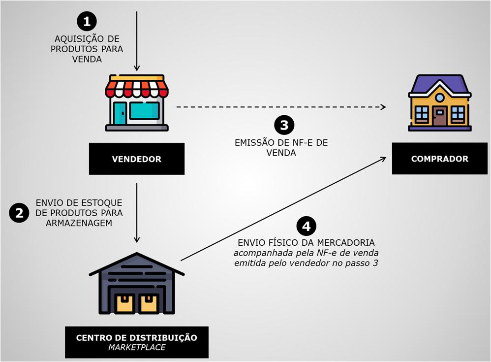 Operação mira seis empresas na região por fraude em vendas online