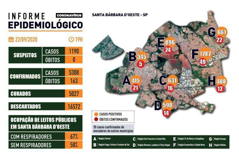 Santa Bárbara informa 163ª morte pela pandemia
