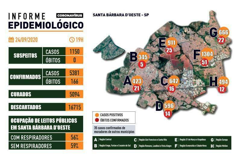 Santa Bárbara d'Oeste chega a 166 mortes causadas pelo novo coronavírus