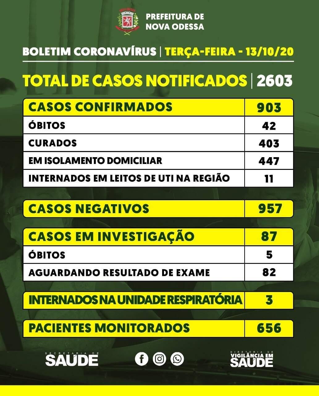 Nova Odessa ultrapassa marca dos 900 infectados pelo novo coronavírus