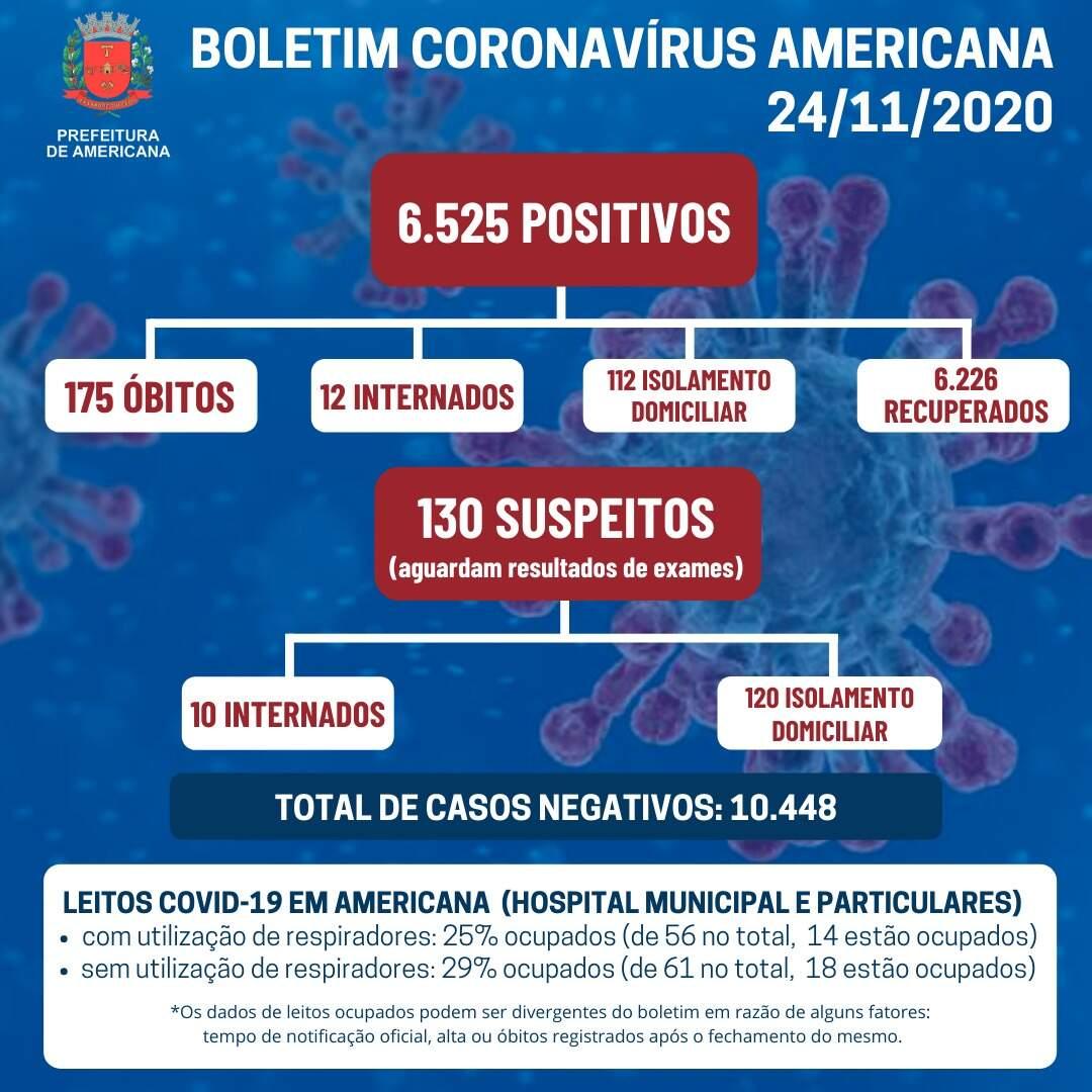 Americana registra mais 4 mortes por coronavírus e volta a divulgar boletim diário