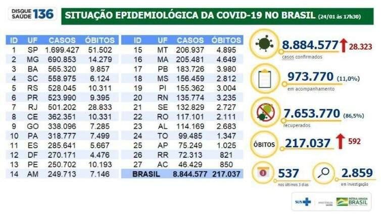 País ultrapassa 217 mil mortes e casos de Covid-19 somam 8,8 milhões