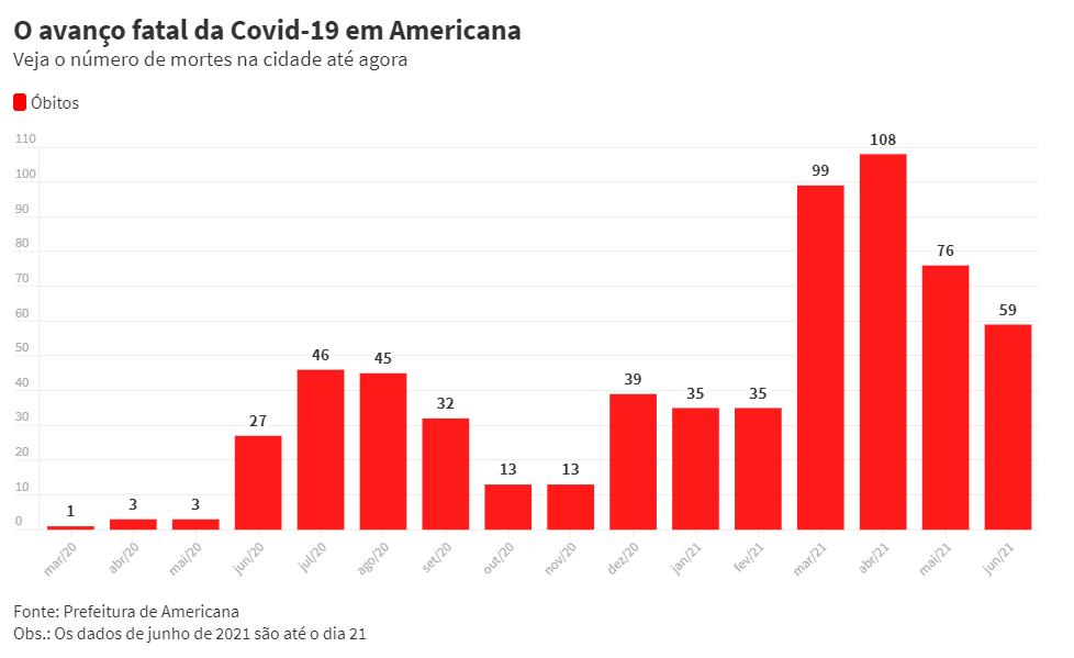 Americana confirma mais seis óbitos pela Covid-19; quatro tinham menos de 60 anos